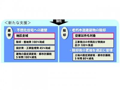 東京都荒川区の支援策。土地の固定資産税減免のほかにも様々なものがある(出典:荒川区HP)