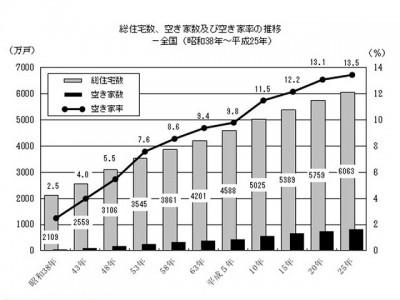 総務省が5年に一度行う「住宅・土地統計調査」によると日本の空き家は年々増え続け2013年には空き家率13.5%となった。空き家を放置することは防火や防犯など様々な問題の原因になる(出典:総務省統計局HP)