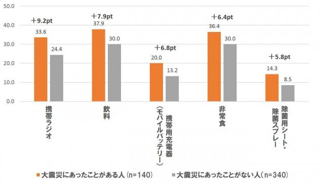 地震に備えて家に用意しているもの(震災経験者別比較) ※5ポイント以上の差がある項目