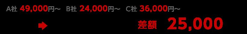 A社 49,000円〜  B社 24,000円〜  C社 36,000円〜 →例えばA社とB社で比較すると、差額は25,000円!