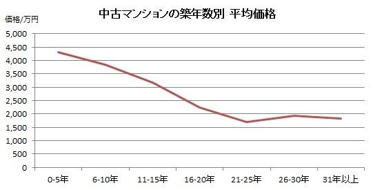 中古マンションの築年数別平均価格